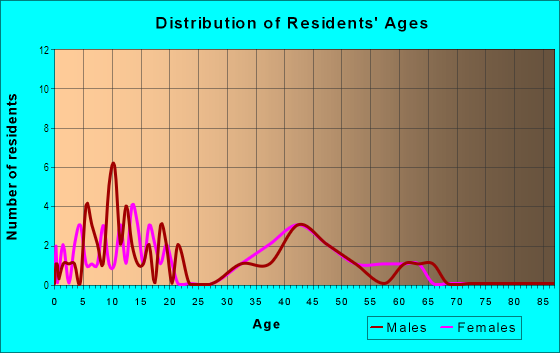 Age and Sex of Residents in Country Oaks in Fort Myers, FL