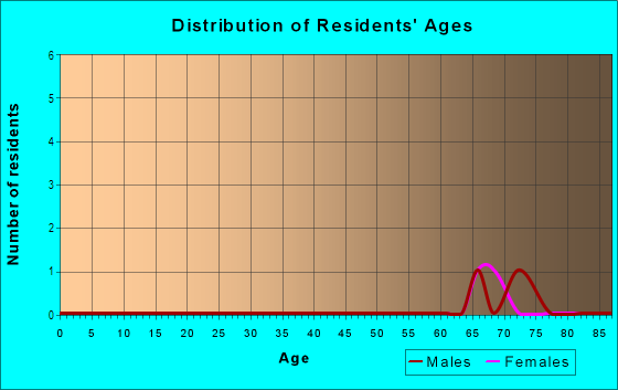 Age and Sex of Residents in Del Tura III in North Fort Myers, FL