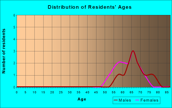 Age and Sex of Residents in Estero Golf Resort in Fort Myers, FL
