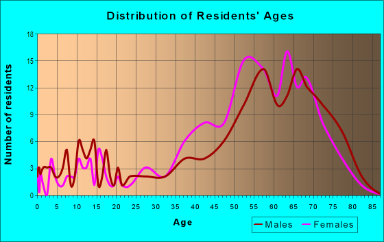 Age and Sex of Residents in Gulf Harbor in Fort Myers, FL