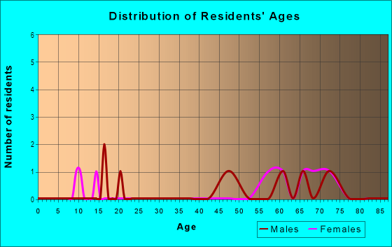 Age and Sex of Residents in Hacienda Village in Bonita Springs, FL