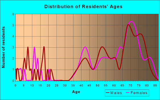 Age and Sex of Residents in Harborage in Fort Myers, FL