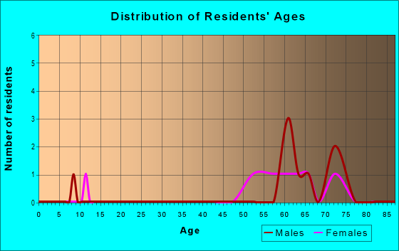Age and Sex of Residents in The Oaks in Fort Myers, FL