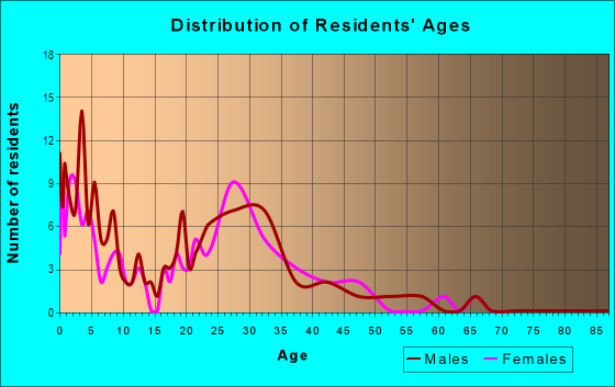 Age and Sex of Residents in Hidden Lake in Springdale, AR