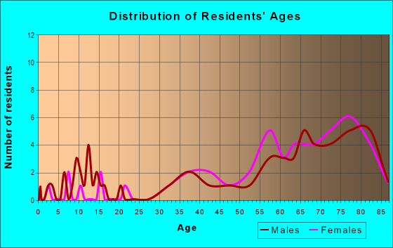 Age and Sex of Residents in Anchorage in Palm Harbor, FL