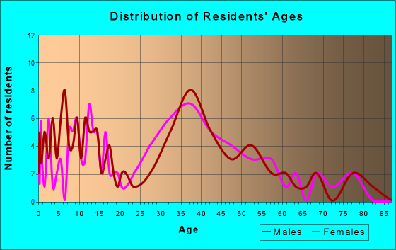 Age and Sex of Residents in Beacon Groves in Palm Harbor, FL