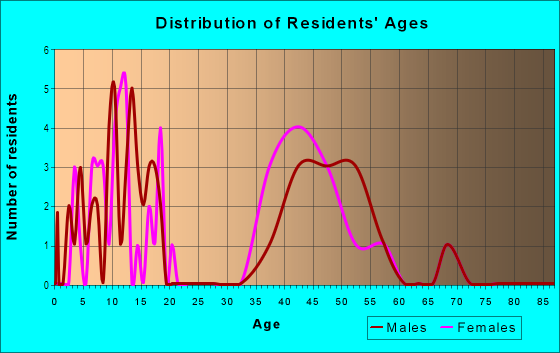 Age and Sex of Residents in Carlyle in Palm Harbor, FL