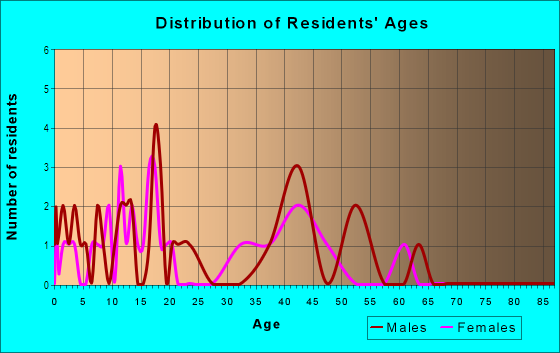 Age and Sex of Residents in Eagle Cove in Palm Harbor, FL