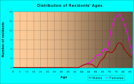 Age and Sex of Residents in Five Towns in Saint Petersburg, FL