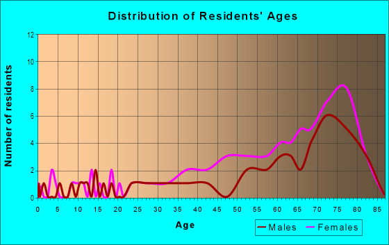 Age and Sex of Residents in Franklin Square in Palm Harbor, FL