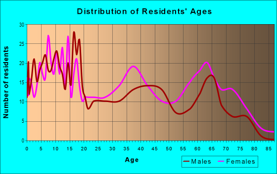 Age and Sex of Residents in Highland Oaks Neighborhood Association in Saint Petersburg, FL