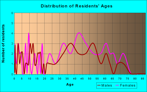 Age and Sex of Residents in Montclair Lake Estates in Clearwater, FL