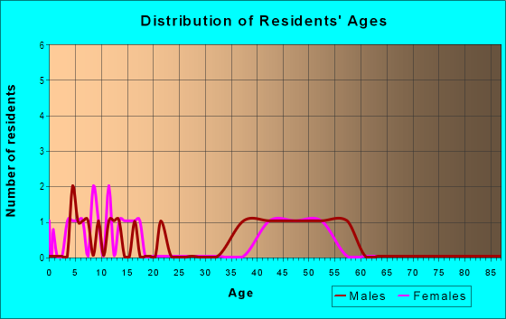 Age and Sex of Residents in Rainbow Farms North in Safety Harbor, FL