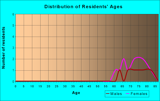Age and Sex of Residents in Raintree Village in Clearwater, FL