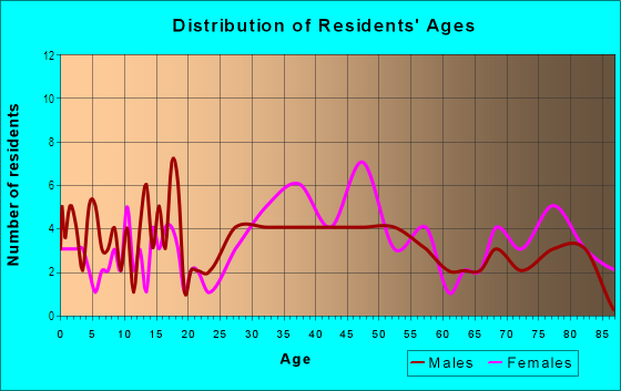 Age and Sex of Residents in Rustic Oaks in Palm Harbor, FL