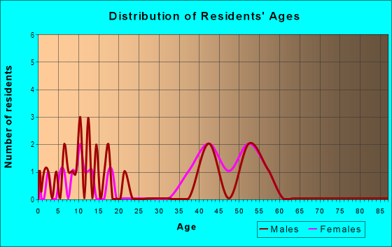 Age and Sex of Residents in Tarpon Woods in Palm Harbor, FL