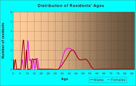 Age and Sex of Residents in The Grove of Laforest in Safety Harbor, FL
