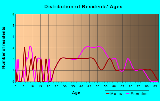 Age and Sex of Residents in Wedgewood of Palm Harbor in Palm Harbor, FL