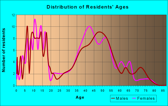 Age and Sex of Residents in Woodfield in Tarpon Springs, FL
