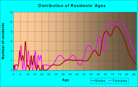 Age and Sex of Residents in Berkeley Manor in Spring Hill, FL