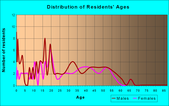Age and Sex of Residents in Alderbrook in Mobile, AL