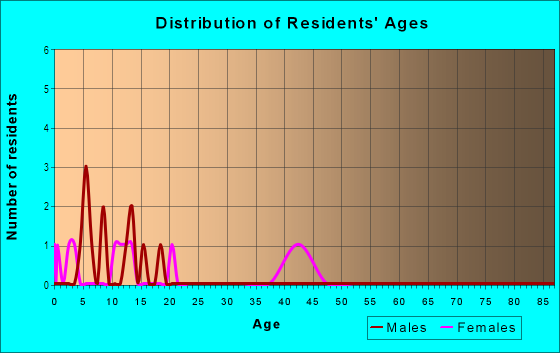 Age and Sex of Residents in Hexam Heights in Brooksville, FL