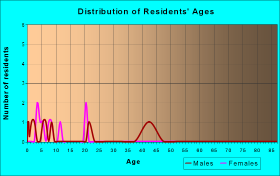 Age and Sex of Residents in Plantation Estates in Spring Hill, FL