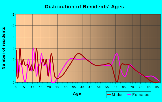 Age and Sex of Residents in Ridge Manor Estates in Webster, FL