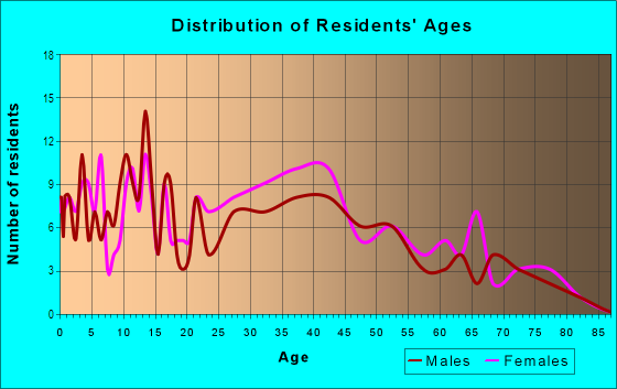 Age and Sex of Residents in Ventana in Tampa, FL