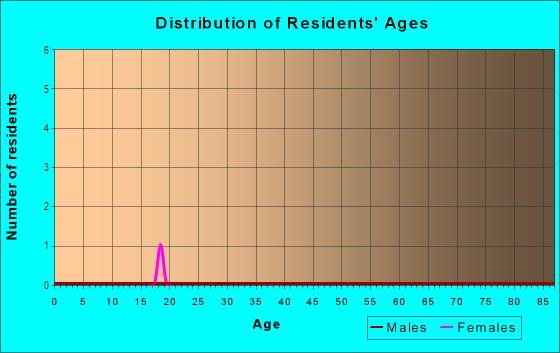 Age and Sex of Residents in Orangewood in Brandon, FL