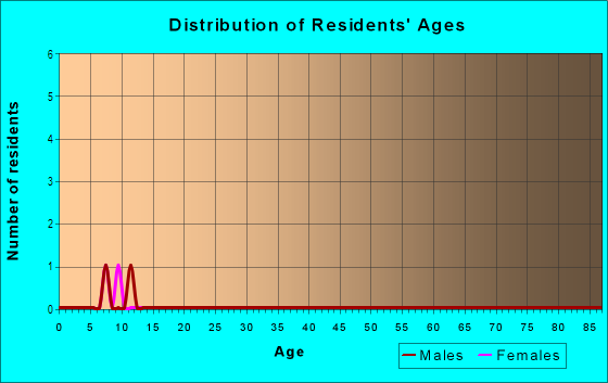 Age and Sex of Residents in Parkway Center in Riverview, FL