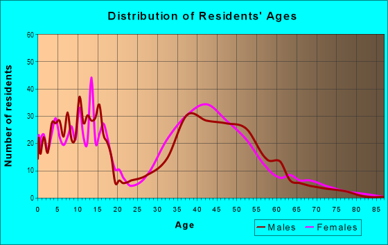 Age and Sex of Residents in River Hills Country Club in Valrico, FL