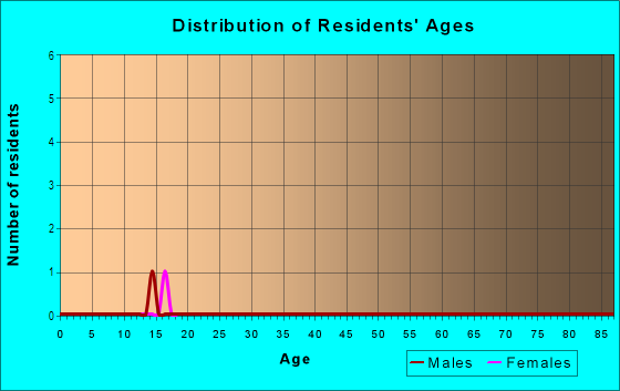 Age and Sex of Residents in Sabal Park in Tampa, FL