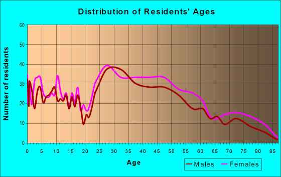 Age and Sex of Residents in Berkleigh in Mobile, AL
