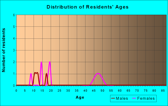 Age and Sex of Residents in Summit Heights in Rogers, AR