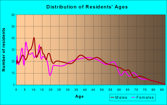 Age and Sex of Residents in Tropical Acres in Riverview, FL