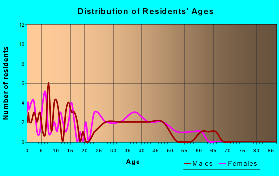 Age and Sex of Residents in Valrico Manor in Valrico, FL