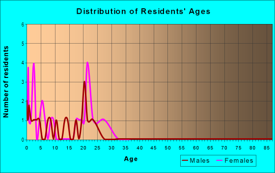 Age and Sex of Residents in Woodberry in Brandon, FL