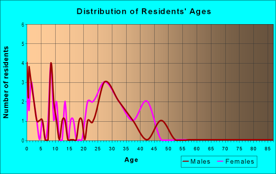 Age and Sex of Residents in Bloomingdale Woods Condo in Valrico, FL