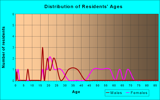 Age and Sex of Residents in Buckhorn Creek in Brandon, FL