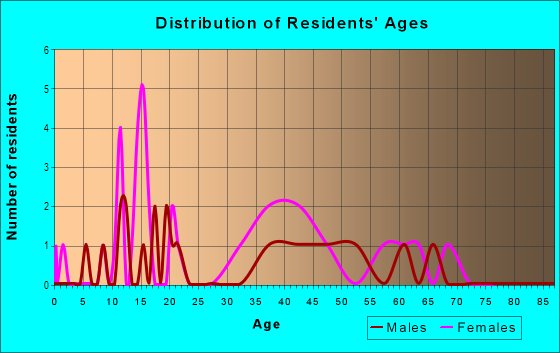 Age and Sex of Residents in Byars Riverview Acres in Riverview, FL