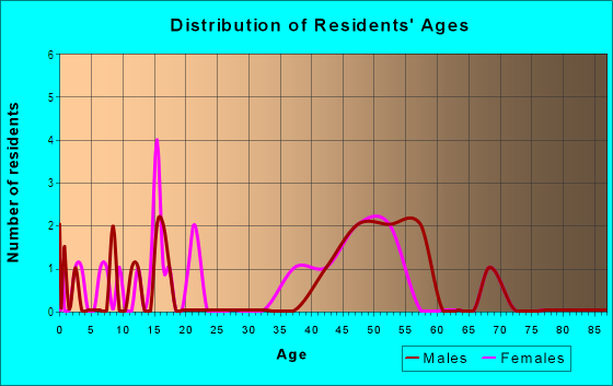 Age and Sex of Residents in Dolphin Cove in Apollo Beach, FL