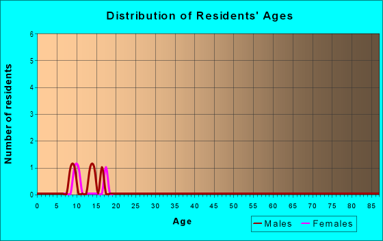 Age and Sex of Residents in Dover Woods in Dover, FL