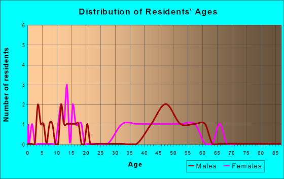 Age and Sex of Residents in Williams Towne in Acworth, GA