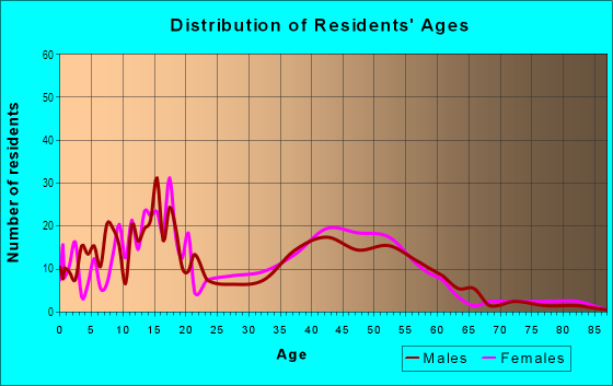 Age and Sex of Residents in Shake Rag in Peachtree City, GA
