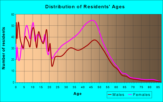 Age and Sex of Residents in Hallie Hills in Atlanta, GA