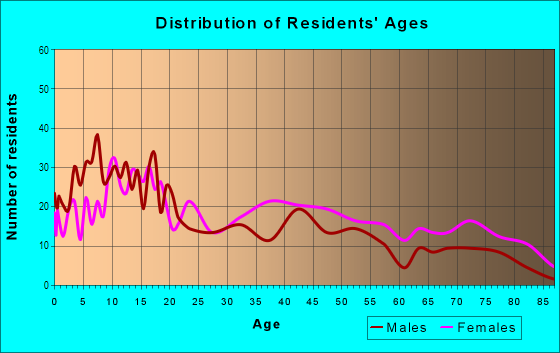 Age and Sex of Residents in Cuyler-Brownsville in Savannah, GA