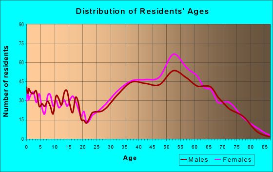 Age and Sex of Residents in Waterford in Atlanta, GA