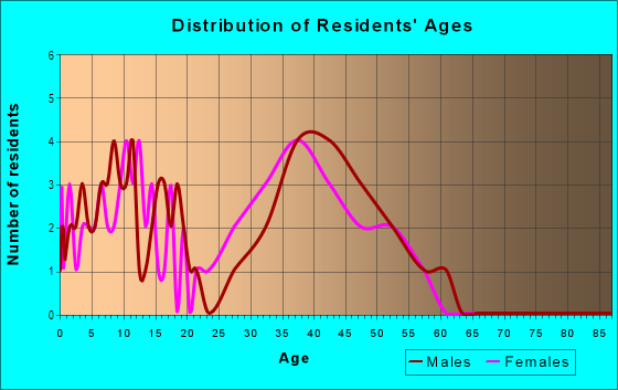 Age and Sex of Residents in Victoria Downs in Woodstock, GA