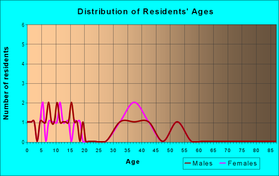 Age and Sex of Residents in Southfork in Woodstock, GA